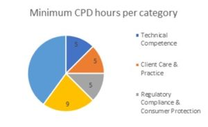 outlines min CPD hours per category